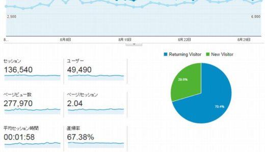 2014年8月度ブログ運営状況は月間27.7万PV、13.6万セッションで着地