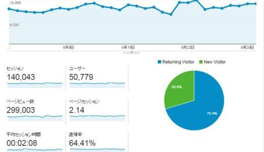 2014年9月度ブログ運営状況は月間29.9万PV、14万セッションで着地
