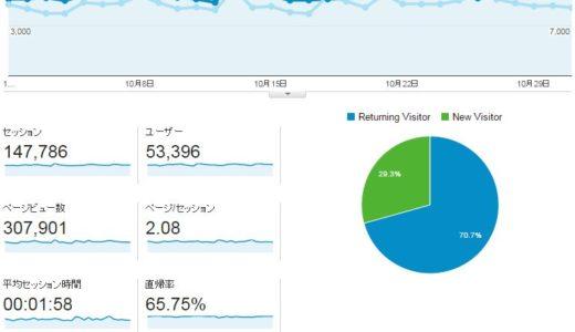 2014年10月度ブログ運営状況は月間30.7万PV、14.7万セッションで着地