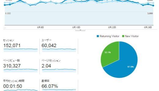 2015年06月度ブログ運営状況は月間31万PV、15.2万セッションで着地