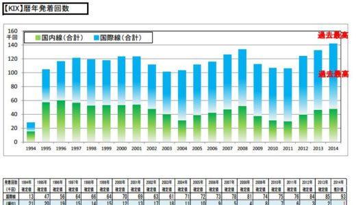 2014年(暦年)の関西空港の発着回数は14.2万回、前年比108%で過去最高を記録!
