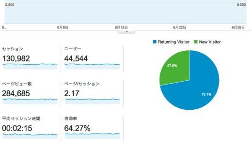 2014年6月度ブログ運営状況は月間28.4万PV、13万セッションで落着