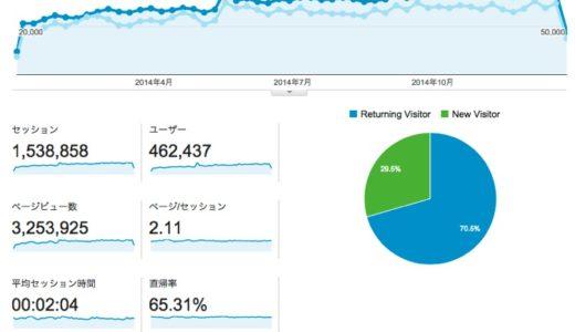 2014年の年間ブログ運営状況をご報告します。年間325.3万PV・153.8万セッションセッションで着地、過去最高を更新!