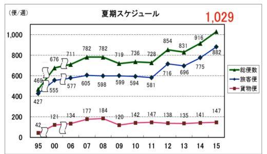 関西国際空港の2015年国際線夏期スケジュールは過去最高となる週1,029便!前年比113便の大幅増加で初の週1,000便超えを記録