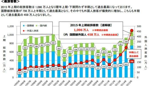 新関西国際空港会社が2015 年上期運営概況を発表、総旅客数は暦年半期として過去最高の 1,096 万人、国際線旅客数は 756 万人!