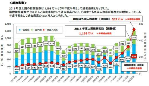 関西国際空港の2015年度上半期の総旅客数は過去最高となる1,198 万人を記録!国際線外国人旅客数は532万人で爆発的な増加!
