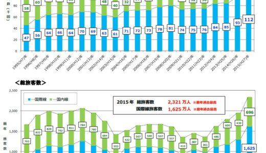 関西国際空港の暦年航空旅客数は2,321万人で過去最高を記録!総発着回数も16.4 万回で過去最高