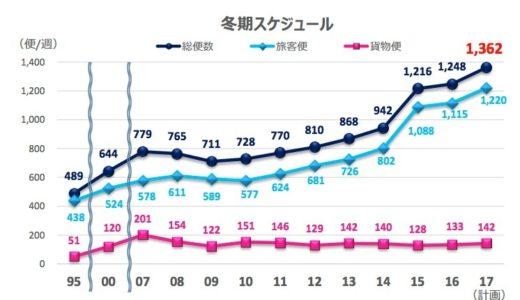 関西空港の2017年冬期スケジュールは過去最高に、国際定期便は週1,362便を記録!LCCの増便が続き好調を維持。
