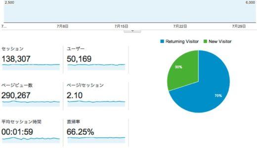 2014年7月度ブログ運営状況は月間29万PV、13.8万セッションで着地