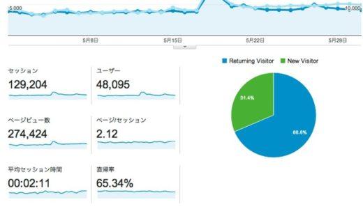 2014年5月度ブログ運営状況