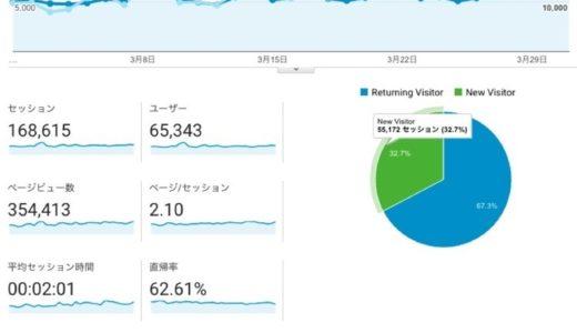 2017年03月度ブログ運営状況は月間35.4万PV、16.8万セッションで着地