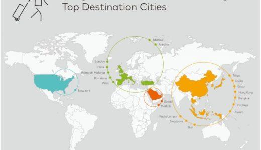Mastercard調査「2018 年度世界渡航先ランキング」東京が8位、大阪は19位