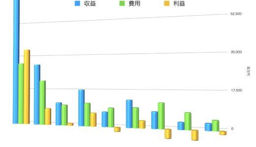 【2017年度】大阪市営地下鉄の路線別収益、営業係数が発表される!