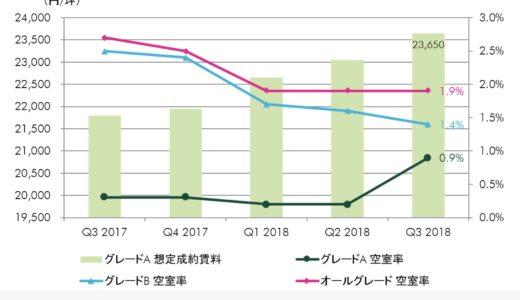 大阪のオフィスビルの需給逼迫。オールグレード空室率は1.9%、大阪グレードA賃料は調査開始以来の高値に。CBRE