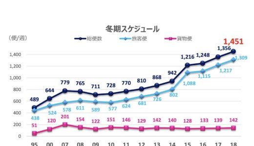 関西空港の冬期スケジュールは過去最高の週 1,451 便を予定。地震・台風被害からV字回復へ!