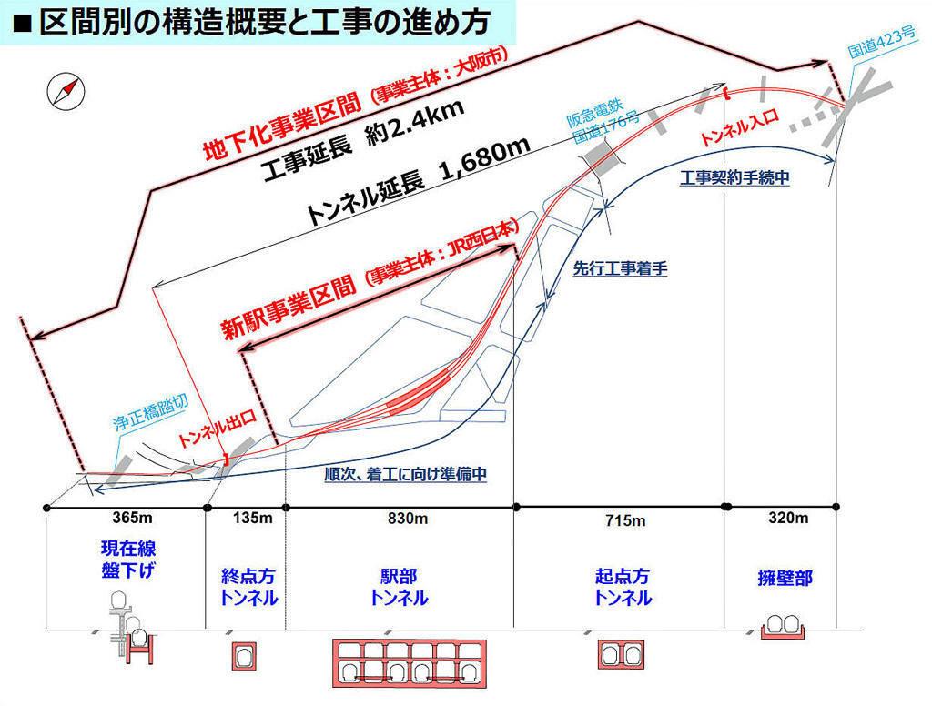 【2023年春開業】JR東海道線支線地下化・新駅設置工事(JR北梅田 ...