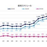 関西空港が2019夏スケジュールを発表、国際線は開港以来初の週1,500便超で過去最高の予想!