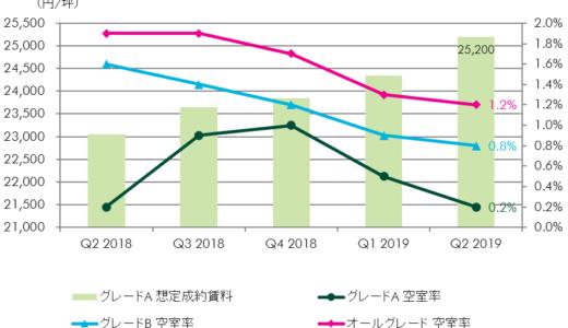大阪オフィスビルのグレードA空室率は0.2%、オールグレード空室率も1.2%で需給逼迫