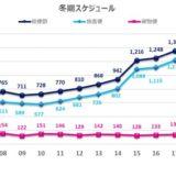 関西空港2019年冬期スケジュール国際定期便は初の週1,500便超で過去最高を更新!