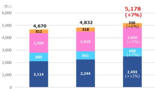 関西空港の年間旅客数は3,191 万人で過去最高を更新!関西3空港の合計は5,178 万人!