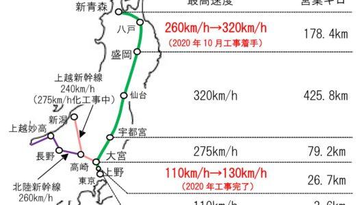 東北新幹線がスピードアップへ 盛岡~新青森間の最高時速が260kmから320kmに!