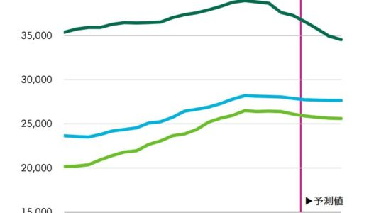 三大都市空室率は4期連続で上昇し賃料の下落基調が続く。CBREオフィスビル市場動向2021年Q1